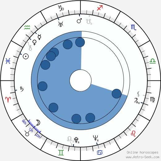 Jorma Tuominen wikipedia, horoscope, astrology, instagram