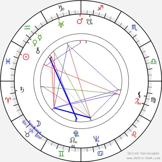 Jorma Tuominen birth chart, Jorma Tuominen astro natal horoscope, astrology