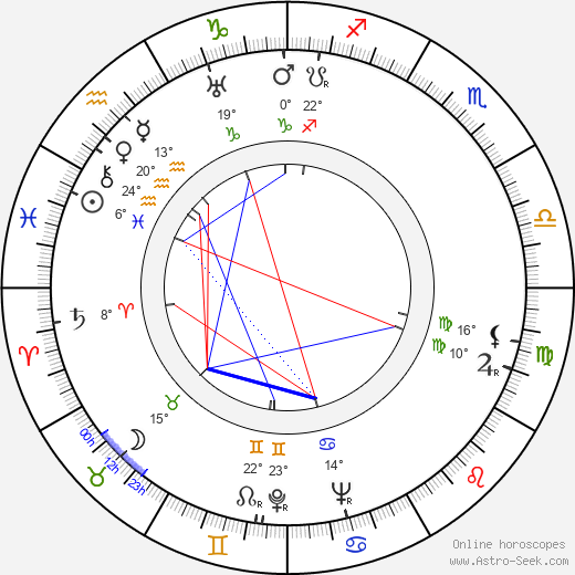 Josef Mach birth chart, biography, wikipedia 2020, 2021