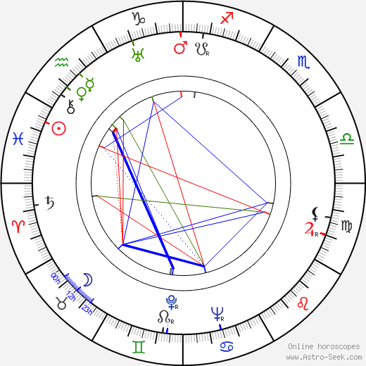 Josef Mach birth chart, Josef Mach astro natal horoscope, astrology