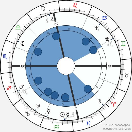 Joseph L. Mankiewicz wikipedia, horoscope, astrology, instagram