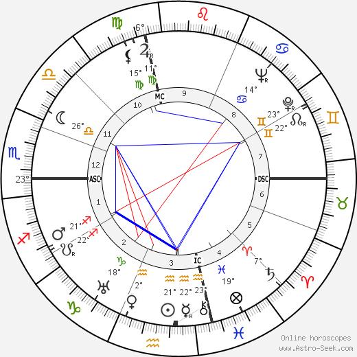 Joseph L. Mankiewicz birth chart, biography, wikipedia 2018, 2019