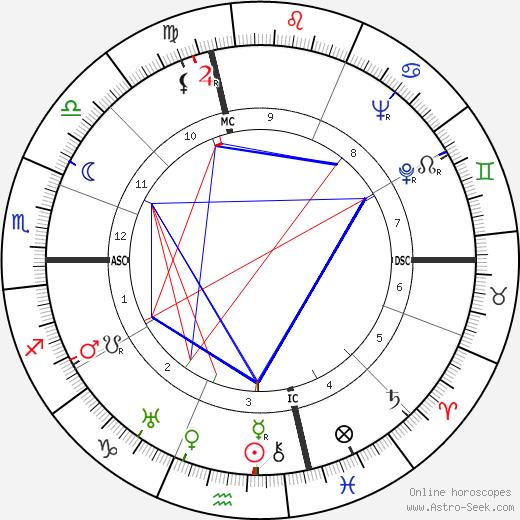 Joseph L. Mankiewicz astro natal birth chart, Joseph L. Mankiewicz horoscope, astrology