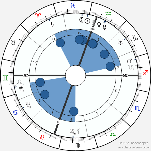 Josephine Stevens wikipedia, horoscope, astrology, instagram