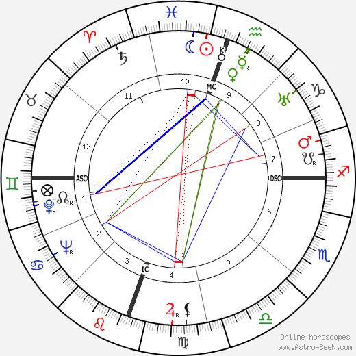Josephine Stevens birth chart, Josephine Stevens astro natal horoscope, astrology