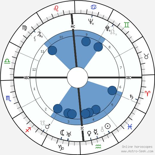Max Baer wikipedia, horoscope, astrology, instagram