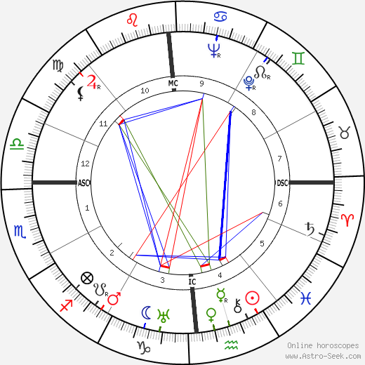 Max Baer tema natale, oroscopo, Max Baer oroscopi gratuiti, astrologia