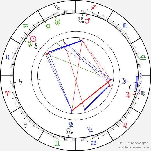 Ota Dub день рождения гороскоп, Ota Dub Натальная карта онлайн