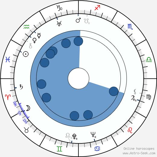 Riccardo Freda wikipedia, horoscope, astrology, instagram