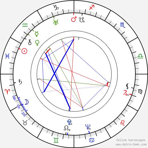 Riccardo Freda astro natal birth chart, Riccardo Freda horoscope, astrology
