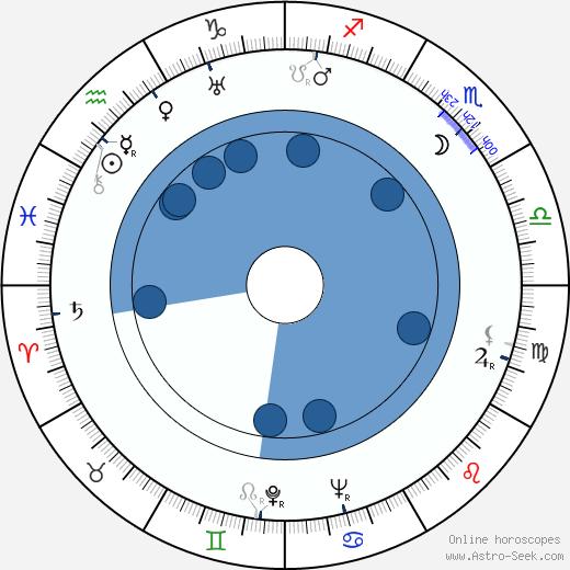 Shin Saburi wikipedia, horoscope, astrology, instagram