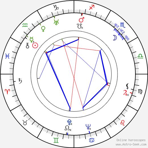 Shin Saburi astro natal birth chart, Shin Saburi horoscope, astrology