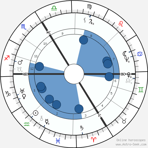 Simone Weil wikipedia, horoscope, astrology, instagram