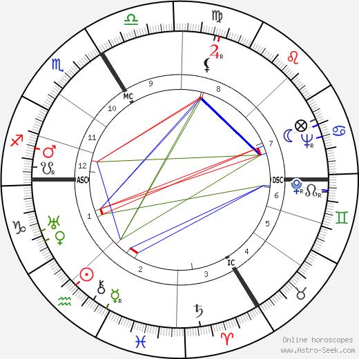 Симона (философ) Вейль Simone Weil день рождения гороскоп, Simone Weil Натальная карта онлайн