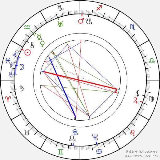 Vilho Kekkonen astro natal birth chart, Vilho Kekkonen horoscope, astrology