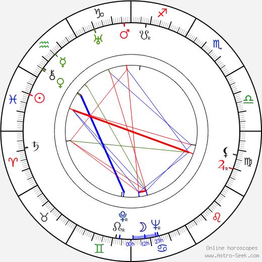 Arkadi Tsinman день рождения гороскоп, Arkadi Tsinman Натальная карта онлайн