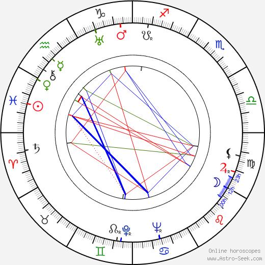 Bob Woodward birth chart, Bob Woodward astro natal horoscope, astrology
