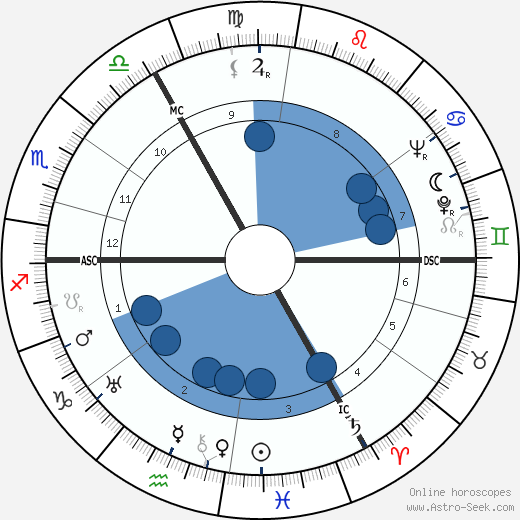 Brenda Crenshaw wikipedia, horoscope, astrology, instagram