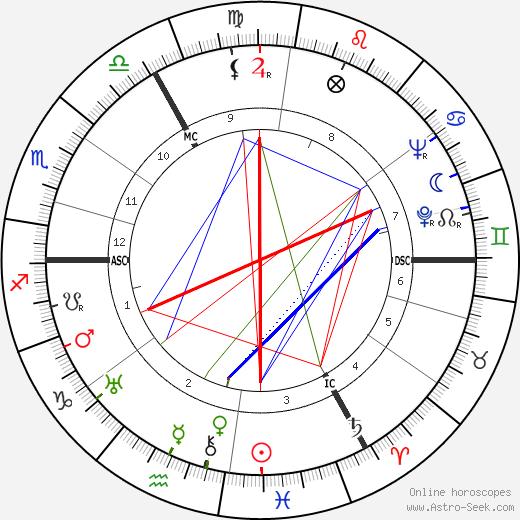 Brenda Crenshaw день рождения гороскоп, Brenda Crenshaw Натальная карта онлайн