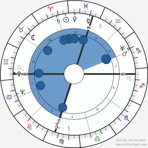 Clyde Barrow horoscope, astrology, sign, zodiac, date of birth, instagram