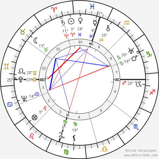 Clyde Barrow birth chart, biography, wikipedia 2018, 2019