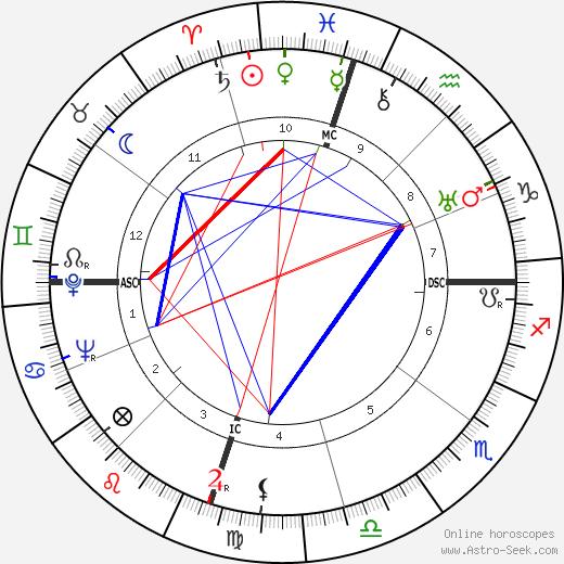 Clyde Barrow astro natal birth chart, Clyde Barrow horoscope, astrology