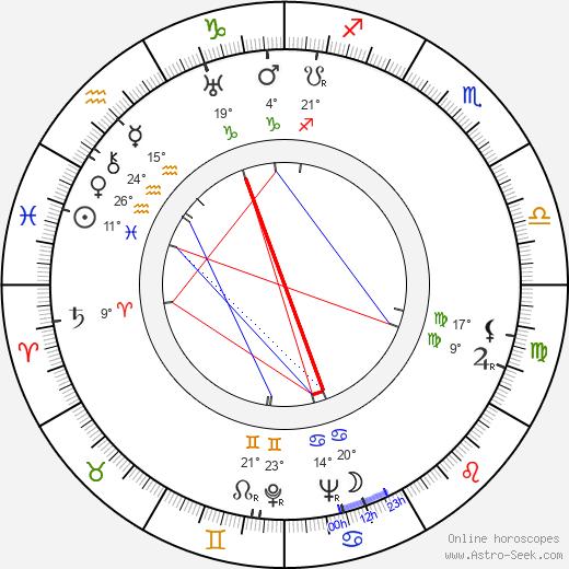 Dante Maggio birth chart, biography, wikipedia 2019, 2020