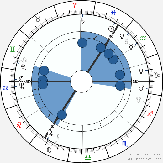 David Niven horoscope, astrology, sign, zodiac, date of birth, instagram