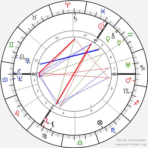 David Niven tema natale, oroscopo, David Niven oroscopi gratuiti, astrologia