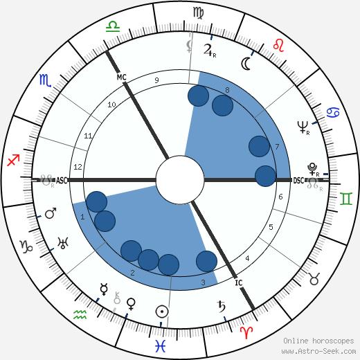 Emilien Amaury wikipedia, horoscope, astrology, instagram