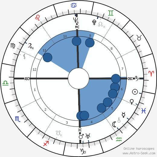 Ernest Gallo wikipedia, horoscope, astrology, instagram