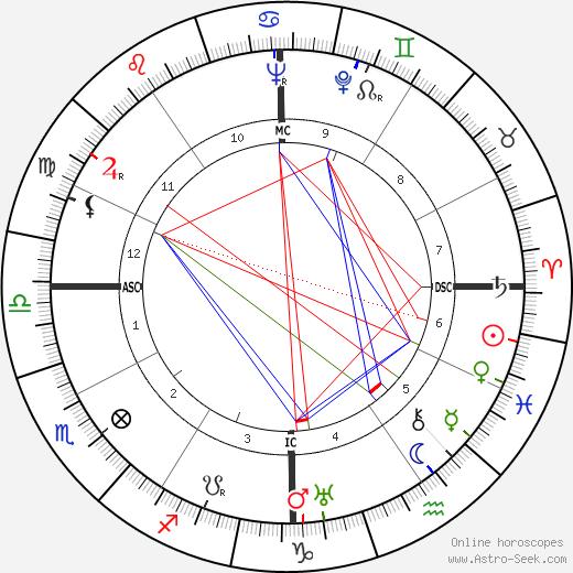Ernest Gallo день рождения гороскоп, Ernest Gallo Натальная карта онлайн