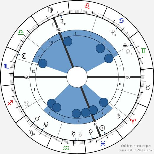 Frank W. Hyde wikipedia, horoscope, astrology, instagram