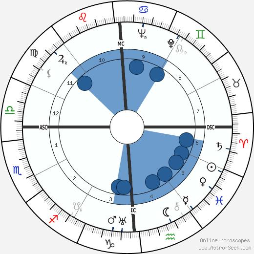Franklin Roosevelt Jr. wikipedia, horoscope, astrology, instagram