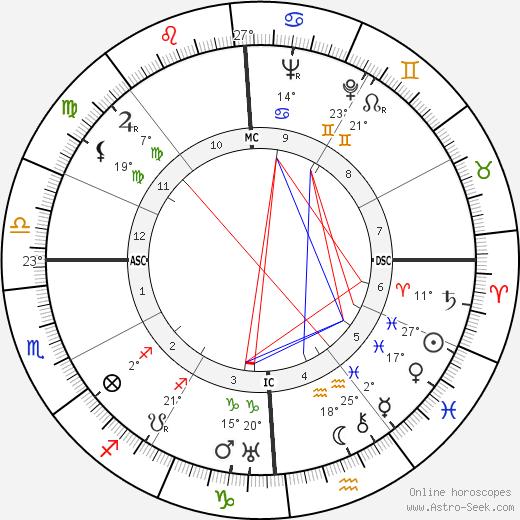 Franklin Roosevelt Jr. birth chart, biography, wikipedia 2019, 2020