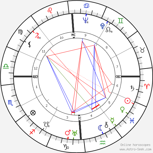 Franklin Roosevelt Jr. astro natal birth chart, Franklin Roosevelt Jr. horoscope, astrology