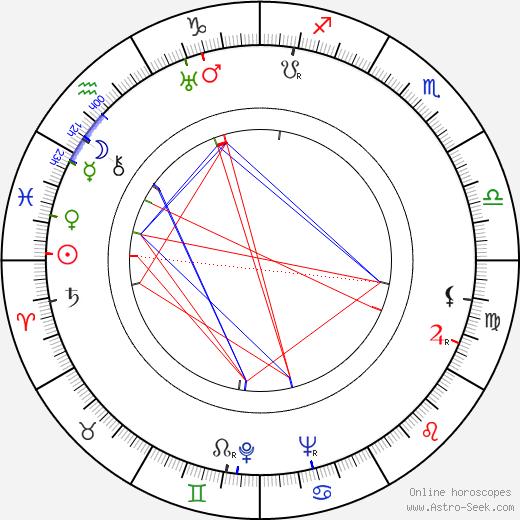George Moon birth chart, George Moon astro natal horoscope, astrology