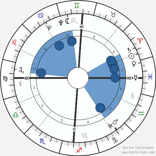 Golo Mann wikipedia, horoscope, astrology, instagram