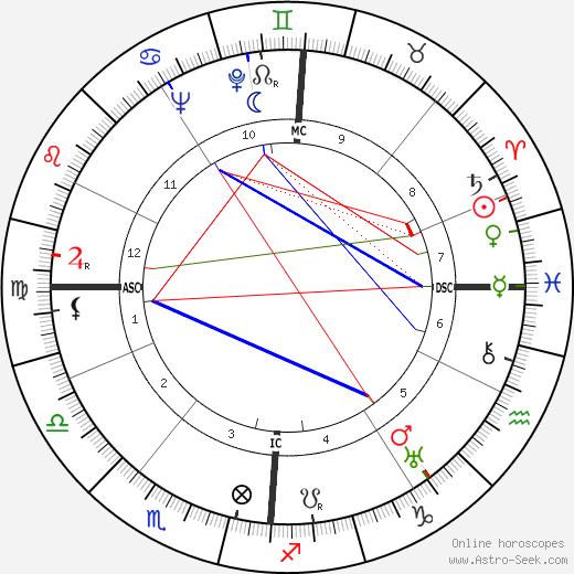 Golo Mann tema natale, oroscopo, Golo Mann oroscopi gratuiti, astrologia