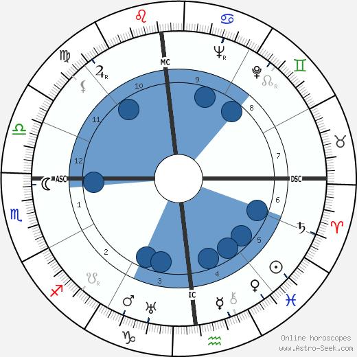 Harold Christensen wikipedia, horoscope, astrology, instagram