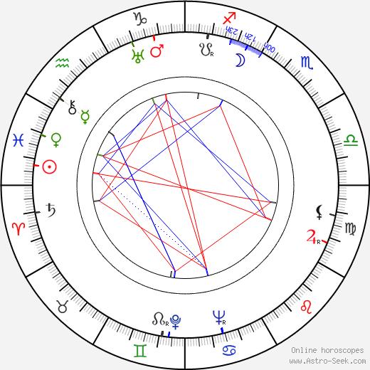 Herbert Kline astro natal birth chart, Herbert Kline horoscope, astrology