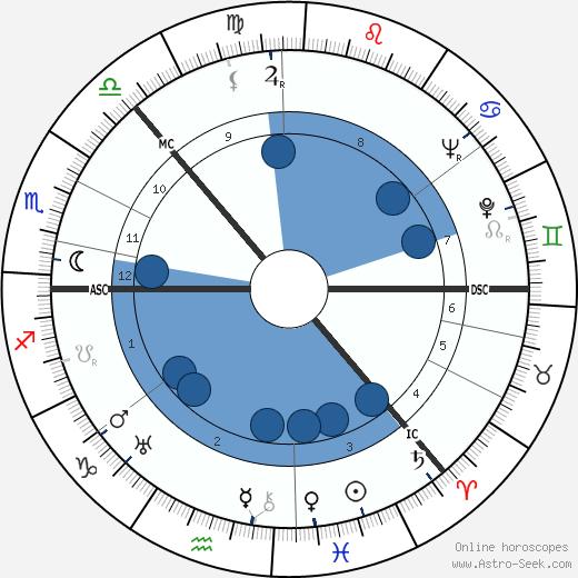 Irina Baronova wikipedia, horoscope, astrology, instagram