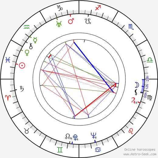Ирвинг Лернер Irving Lerner день рождения гороскоп, Irving Lerner Натальная карта онлайн