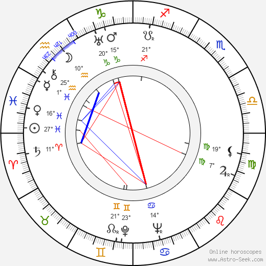 Ivan Putilin birth chart, biography, wikipedia 2019, 2020