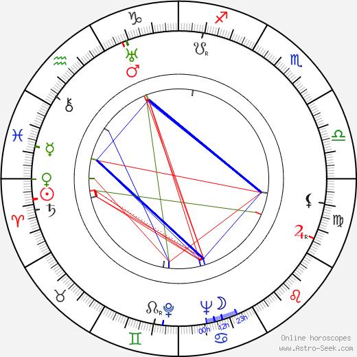 Джек Кинни Jack Kinney день рождения гороскоп, Jack Kinney Натальная карта онлайн