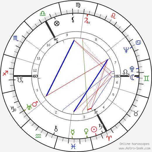 Jacques Reverchon tema natale, oroscopo, Jacques Reverchon oroscopi gratuiti, astrologia