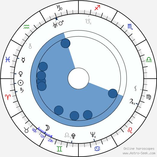 Jay Blackton wikipedia, horoscope, astrology, instagram