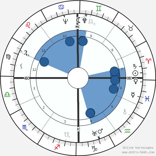 Jean Mercure wikipedia, horoscope, astrology, instagram