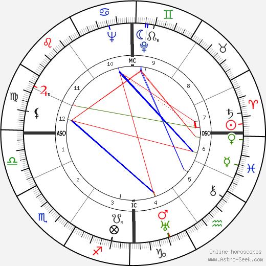 Jean Mercure tema natale, oroscopo, Jean Mercure oroscopi gratuiti, astrologia
