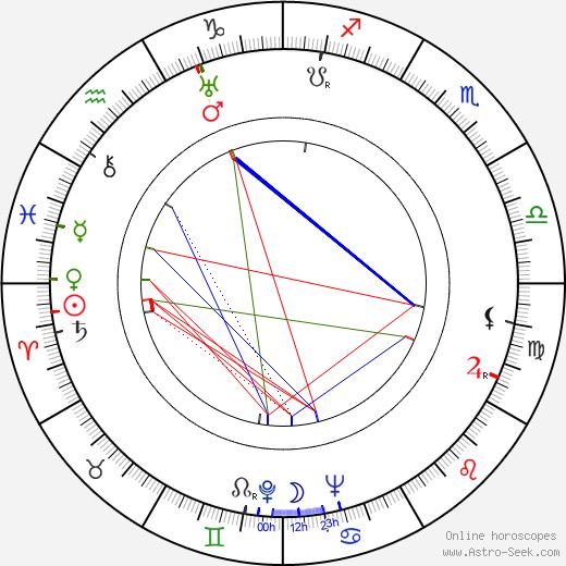 Kalervo Kallio astro natal birth chart, Kalervo Kallio horoscope, astrology